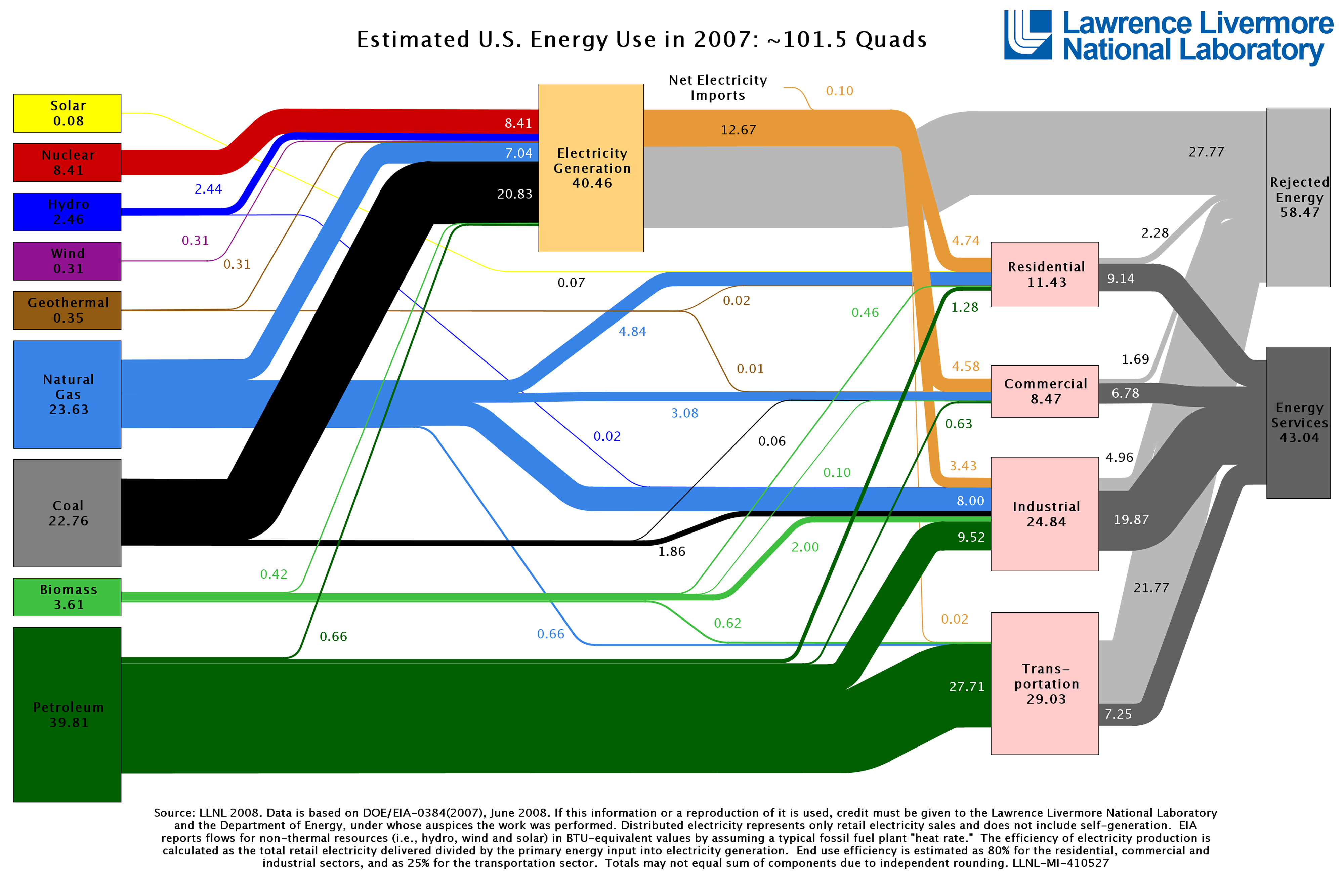 US energy in 2007